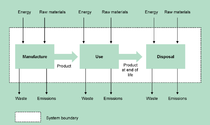 5 managing environmental performance asems online diagram of lca approach ccuart Images