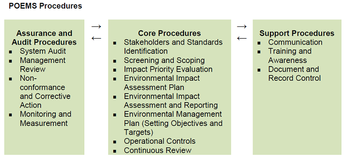6  The Acquisition Environmental Management System | ASEMS