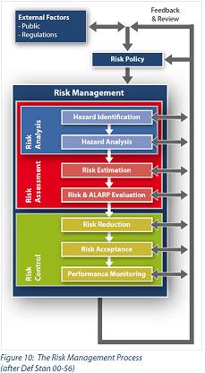 6  Safety Risk Management | ASEMS Online