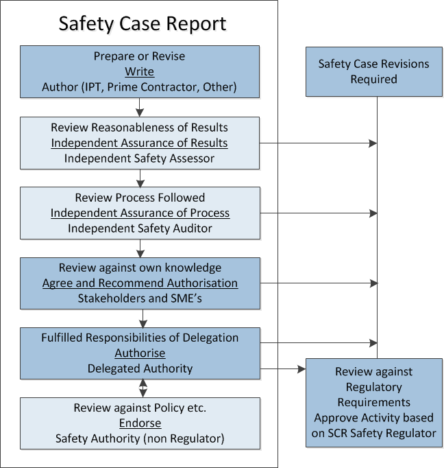 SMP12 Safety Case and Safety Case Report – Case Report Template